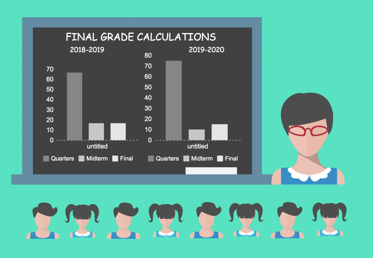 Midterm and final exam grades will go from being a little over 33 percent of a final average to 25 percent in the upcoming school year.  Quarter grades will rise accordingly.